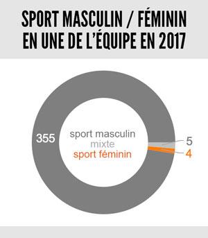 unes-lequipe-2017-hommes-femmes